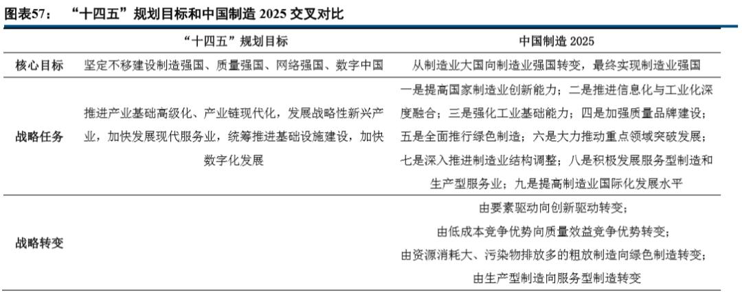 中信建投2021年投资策略:全年最主要行情在一季度 推荐各领域的龙头图2