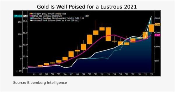《【万和城在线注册】黄金涨势一触即发?!策略师:2021年金价料将大涨逾300美元迈向2100美元》