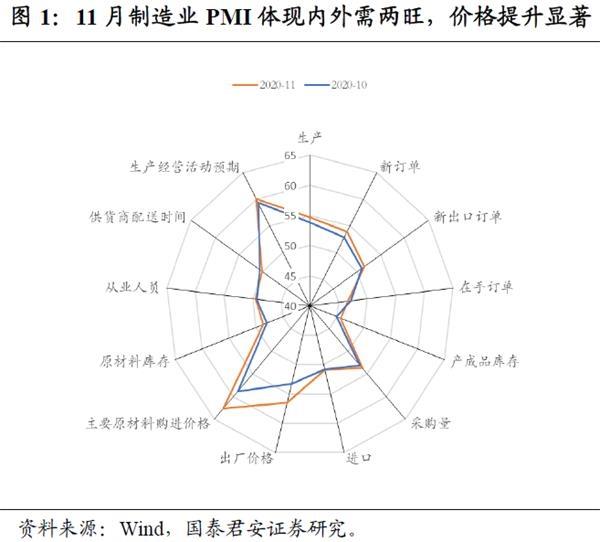 "PMI预示四季度经济强劲 中国经济还有三场""收官之战"""