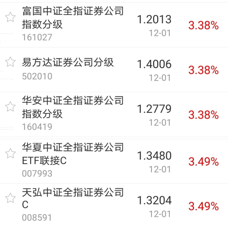 【今日盘点】A股12月开门红医药、券商主题基金涨幅居前;创业板崛起下市场迎来重大时刻?