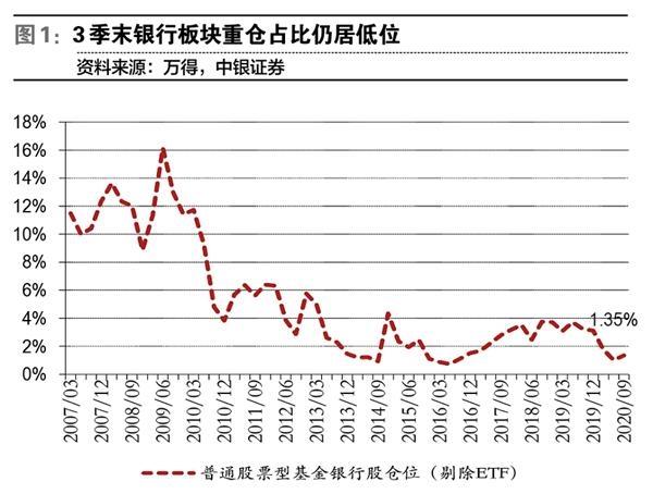 《【摩登2账号注册】银行股年末行情取决于经济景气度》