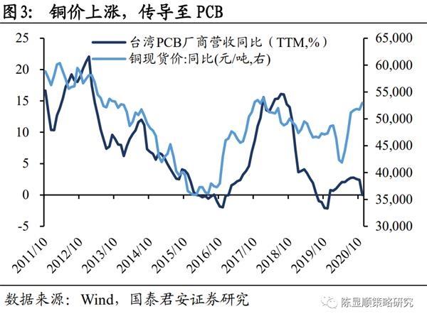 国君策略:从大宗商品到电子元件 涨价品种出现扩散与传导图3