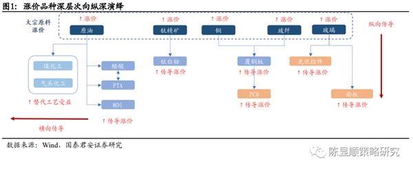 国君策略:从大宗商品到电子元件 涨价品种出现扩散与传导图1