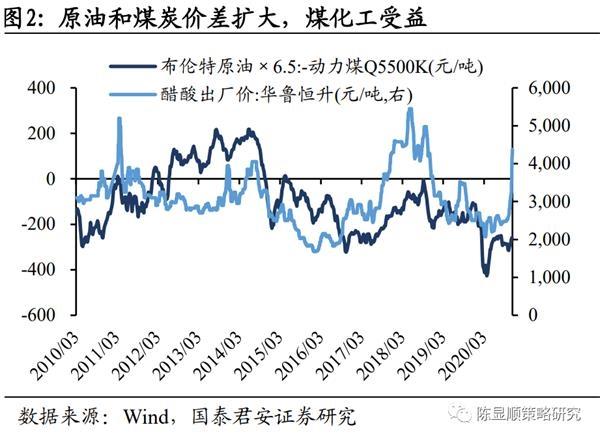 国君策略:从大宗商品到电子元件 涨价品种出现扩散与传导图2