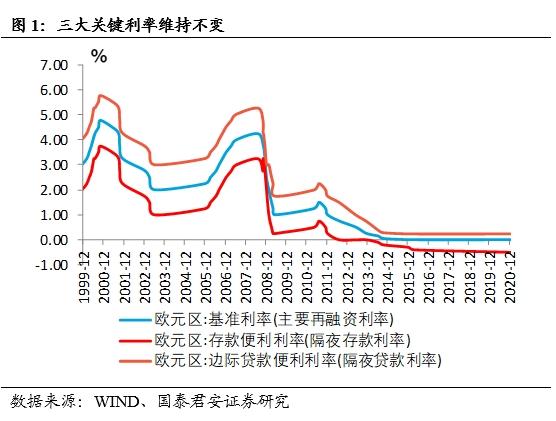 国泰君安花长春:欧洲央行放水基本符合预期。欧元仍然看涨