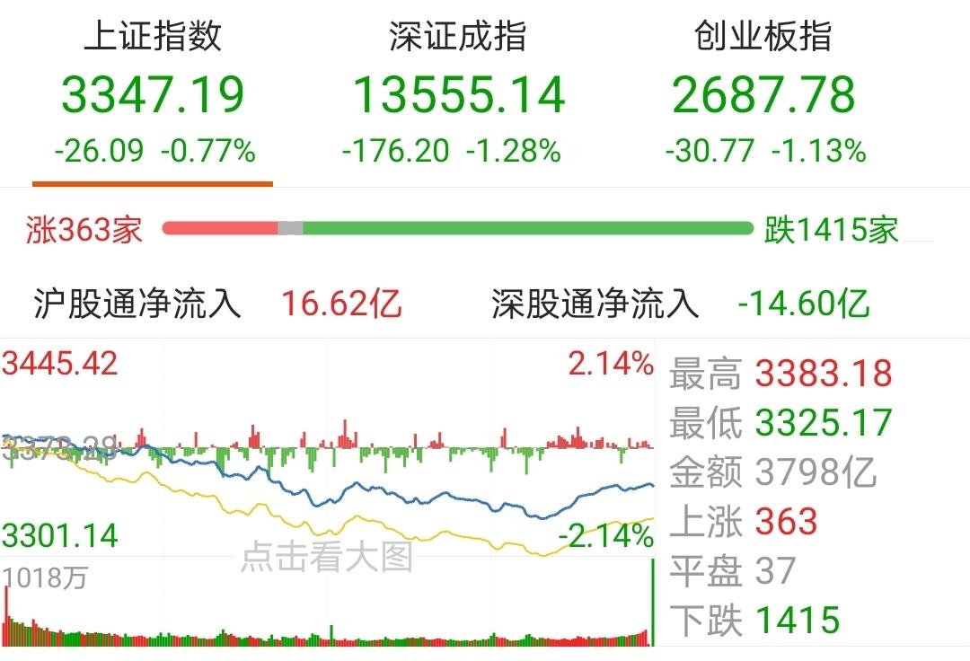 【今日盘点】上证指数收盘下跌0.77% 媒体主题基金位列最大跌幅;a股创出新高后 新年行情还在吗?