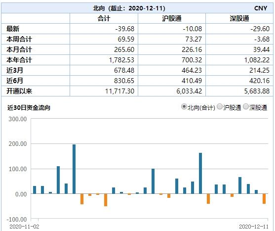 本周户均亏损超1.4万元!这些股票逆势创新高 3400点以下有哪些机会?图2