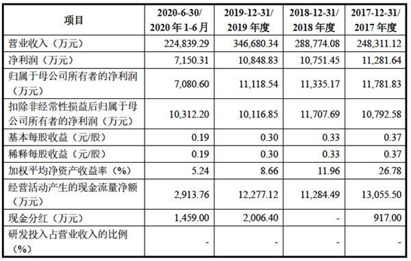 再次冲击IPO 漱玉平民大药房增收不增利 还有商誉减值风险