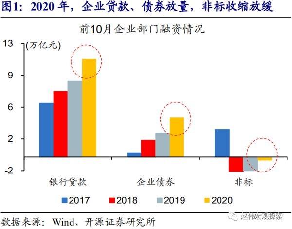 """赵薇开源证券:信贷""""萎缩""""年再融资压力的结构分化"""