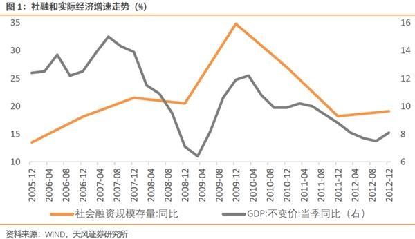 天风宏观宋薛涛:当信贷下降时,经济的上行利率会如何?