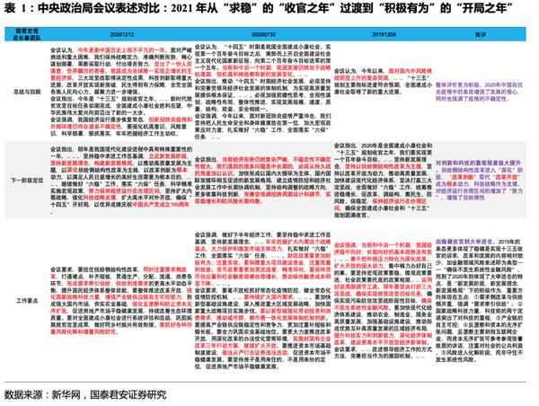 政治局会议五大信号与中央经济工作会议展望——郭俊宏观周刊(20201213)