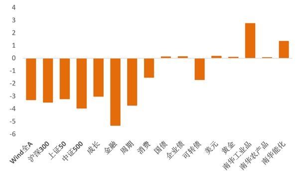 风险定价|海外风险资产脆弱性进一步上升(天丰宏观宋薛涛)