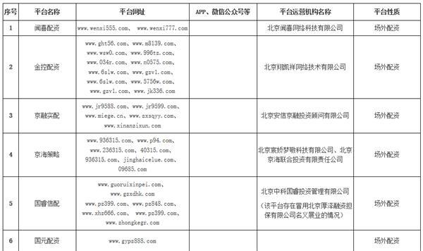擦亮双眼!多地证监局曝光157家非法配资荐股平台 打击违法违规行为将常态化