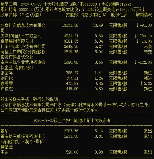 """《【恒达娱乐官方登录平台】仁东控股打开跌停 股价上演""""地天板""""》"""