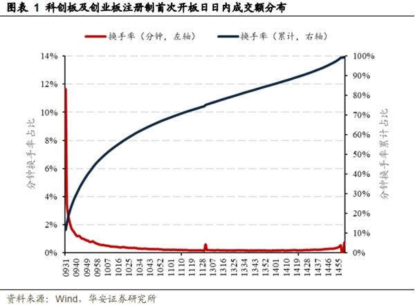 a股新指南:什么时候卖出收益率最高?