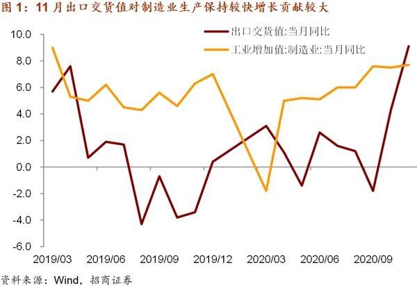 宏观投资:出口需求推动工业生产保持强劲势头