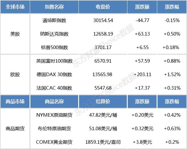 隔夜外盘:美股三大指数涨跌互现 纳指创收盘历史新高+香港外汇市场