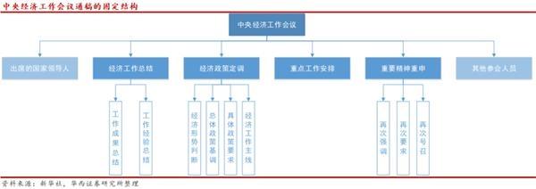 如何理解中央经济工作会议?