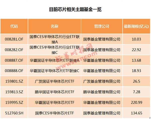 《【无极2测速注册】国产芯片重磅利好落地 最高免10年所得税!A股小伙伴名单来了》