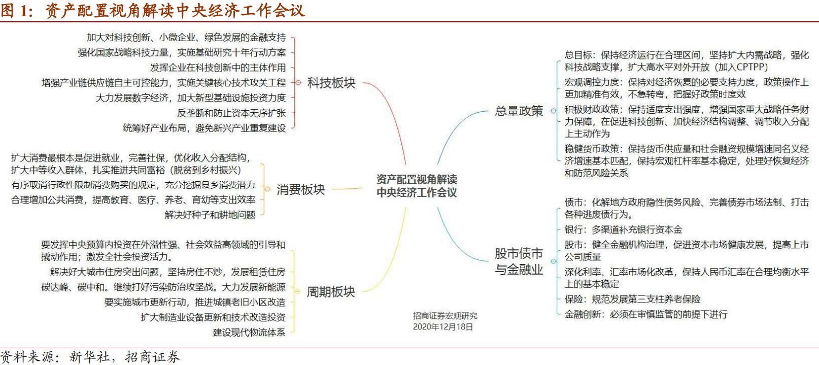 招商宏观高明:资产配置视角解读中央经济工作会议