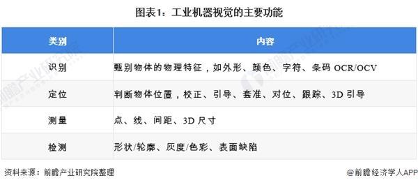 2020年中国机器视觉行业发展现状分析 人工智能发展加速机器视觉进步