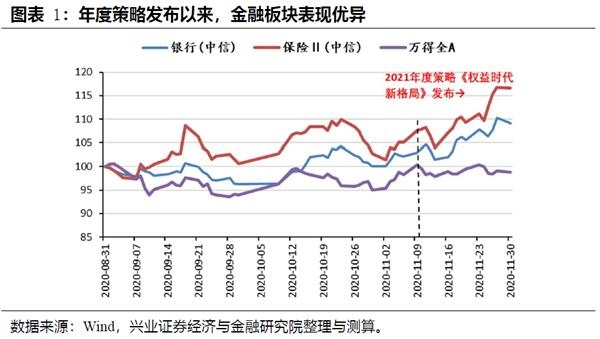 推进策略:资本市场体系改革继续推进,总券商将率先发展