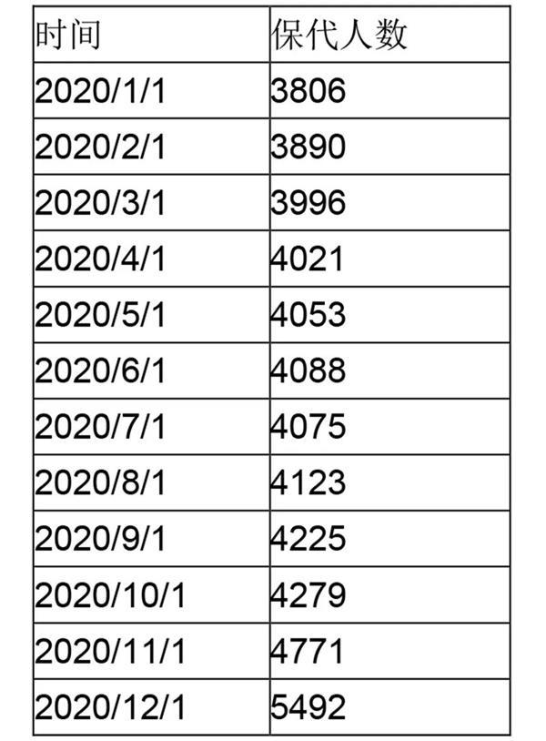 两个月激增1213人!金领中的金领 不吃香了?
