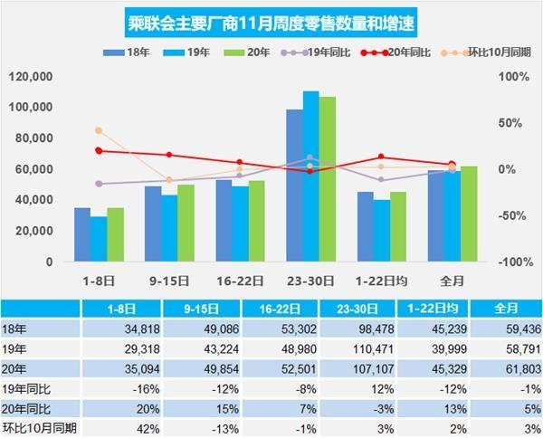 《【迅达网上平台】乘联会:11月乘用车市场日均零售6.2万辆 同比增5%》