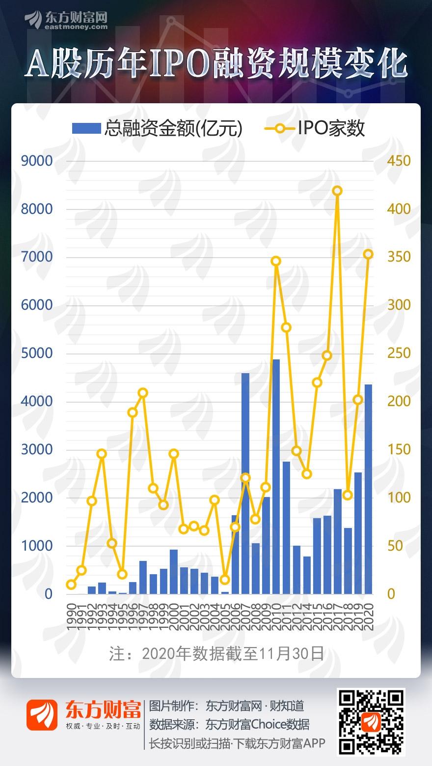 a股IPO融资30年来今年已经突破4000亿。回顾这些年来的规模变化,