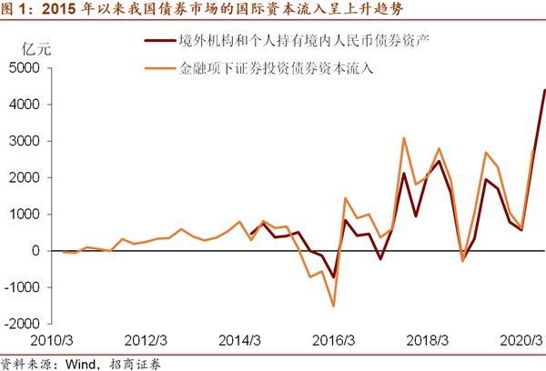 宏观投资:国际资本流入对国内债券市场的影响