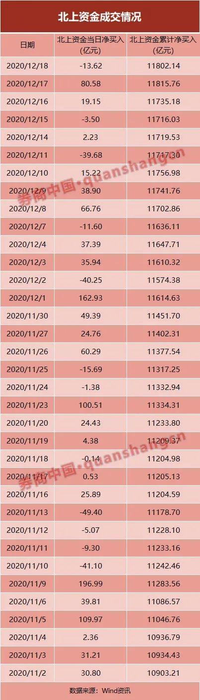 """北上资金年底A股""""扫货"""" 这20只股票最受青睐 外资已在布局明年机会插图"""
