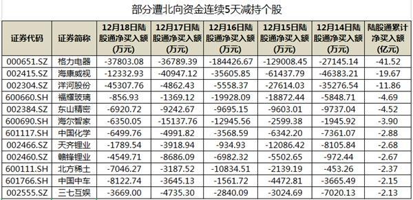 141股遭北向资金连续5天减持 23股累计净卖出额超亿元