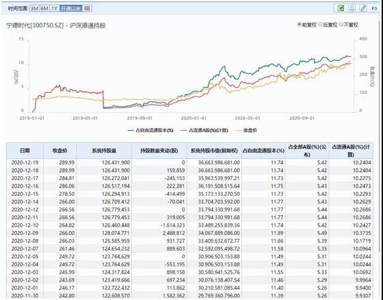 创业板首家7000亿市值股票诞生!两年涨11倍(附A股朋友圈)