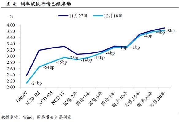 胜率比赔率更重要。中国债券市场可能会迎来一波热潮