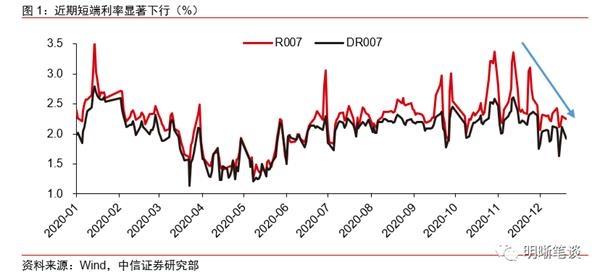 债券市场为什么会上涨?这个信号至关重要!