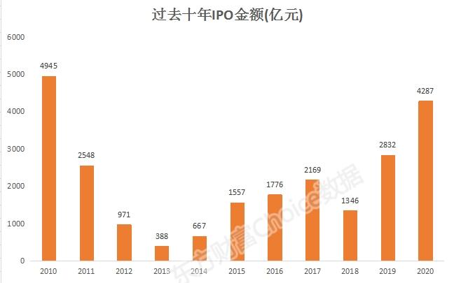【展望2021】2020年,发行新股4300亿股,预计明年将达到6400亿股