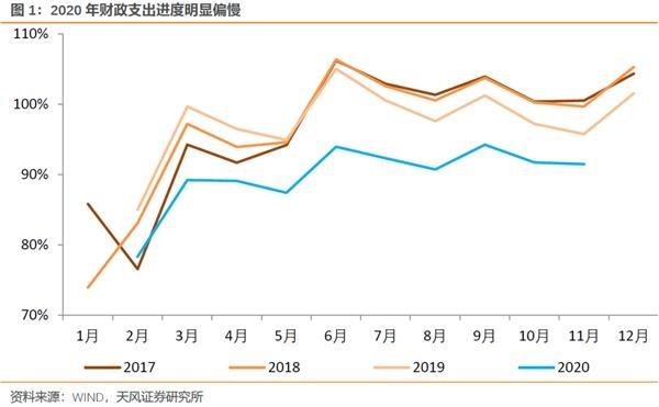 从交易预期到回归现实:2021年中国宏观经济和投资展望
