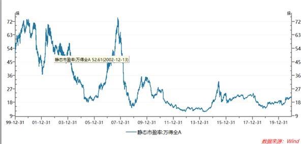 吴晓灵:目前a股市场的估值并不低