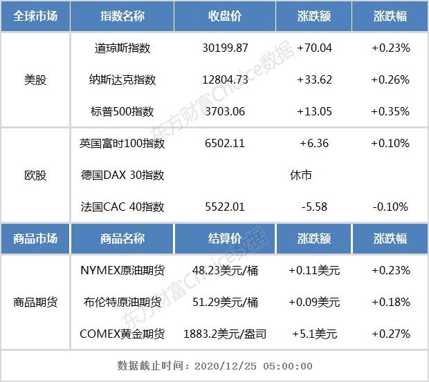 隔夜外盘:美股三大指数收涨 阿里巴巴大跌逾13%-CGTRADE