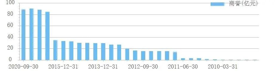 """复星医药商誉高达89亿 手握疫苗能否挤掉业绩""""水份"""""""