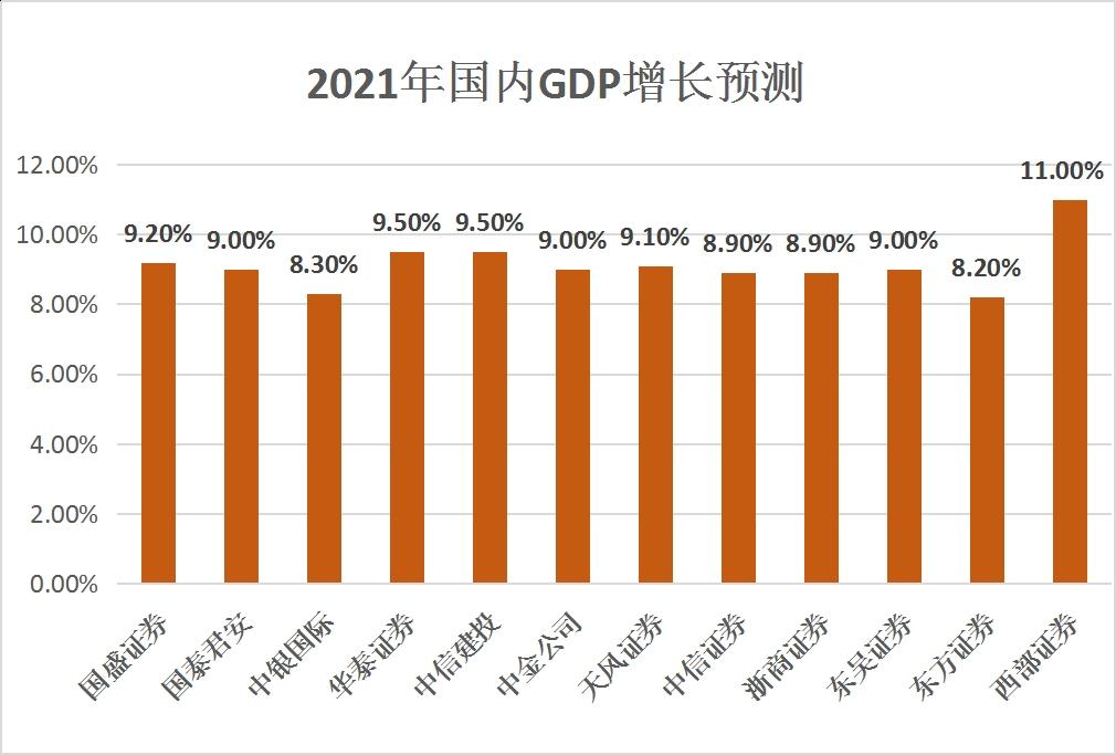 【展望2021】预计国内生产总值增长率将影响9%的刺激政策或适度退出