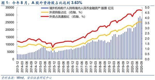 安信战略陈果:明年会有多少外资?哪些股票最受关注?
