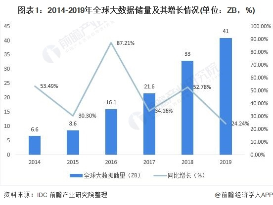 2020年中国行业大数据市场现状及发展趋势分析 2025年市场规模有望达到2万亿