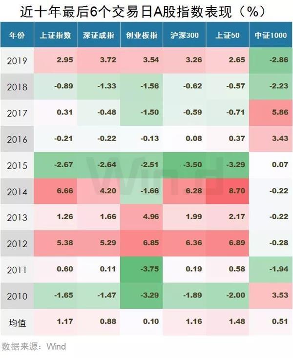 每年最后几个交易日这类股上涨概率最高