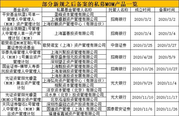 《【天辰公司】首批五只公募MOM来了!花落鹏华、华夏、创金合信、招商、建信》