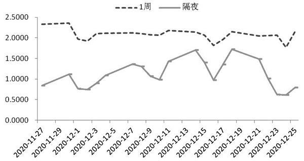 中长期利率继续下降