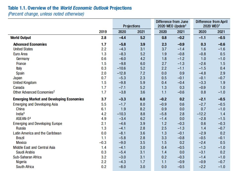 """【展望2021】全球经济有望走强并""""重启""""。股票市场的吸引力没有减弱"""