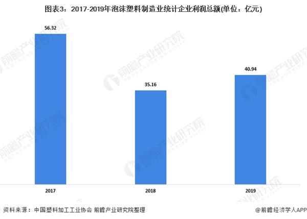 图表3:2017-2019年泡沫塑料制造业统计企业利润总额(单元:亿元)