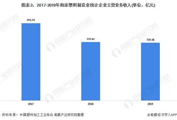 图表2:2017-2019年泡沫塑料制造业统计企业主营业务收入(单元:亿元)