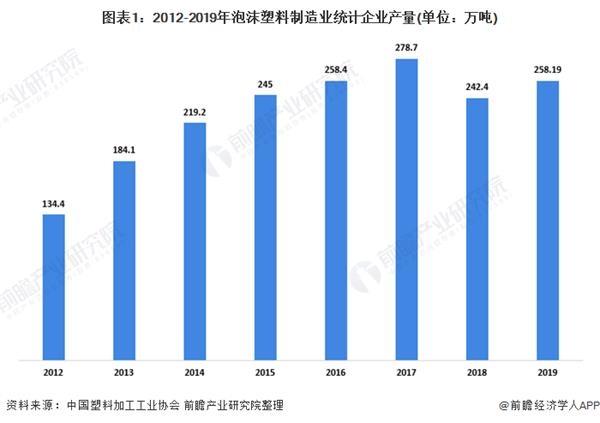 图表1:2012-2019年泡沫塑料制造业统计企业产量(单元:万吨)